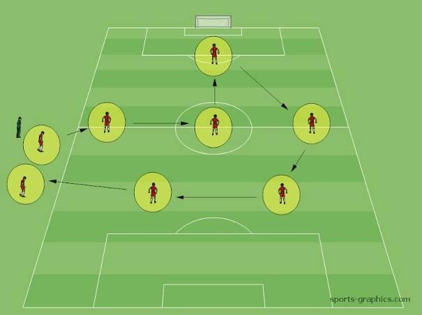 Rotation Im Jugendfussball Unbedingt Trainingsblog