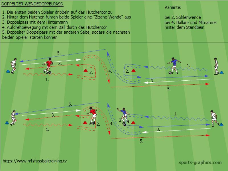 Doppelpass Trainingsblog Mfsfussballtraining Tv